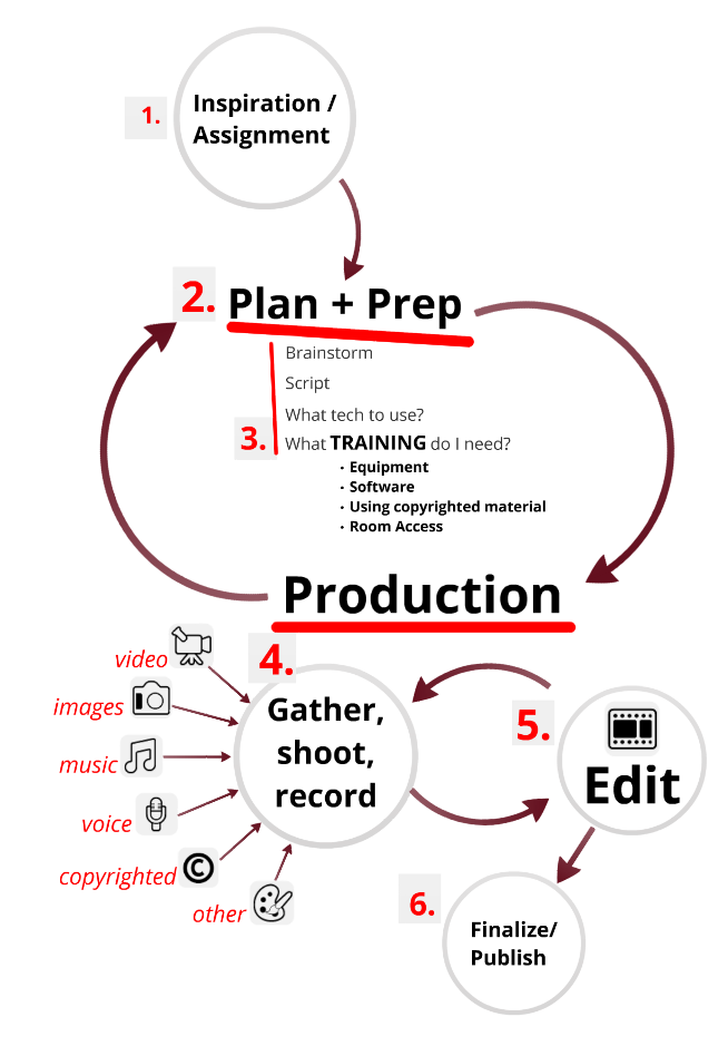 5 Steps to the prefect video chart