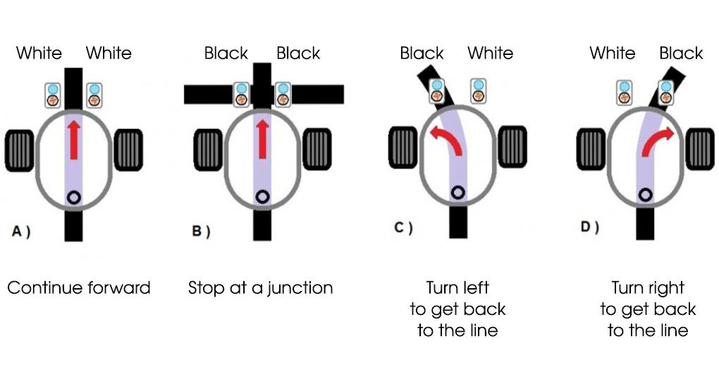 Algorithm follow black line